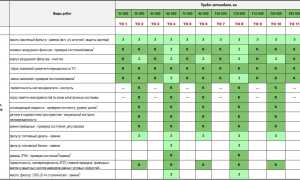 Регламентные работы по техническому обслуживанию Шкода Октавия а7 — изучаем внимательно